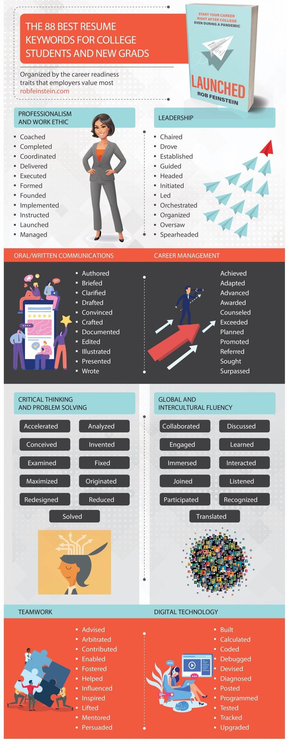 best resume keywords